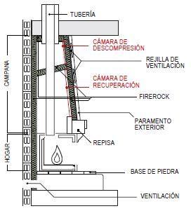 Chimeneas ideas para el hogar chimeneas cubiertas - Instalacion de chimeneas de lena ...