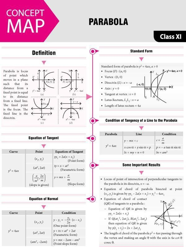 Parabola Studying Math Mathematics Worksheets Mathematics Education