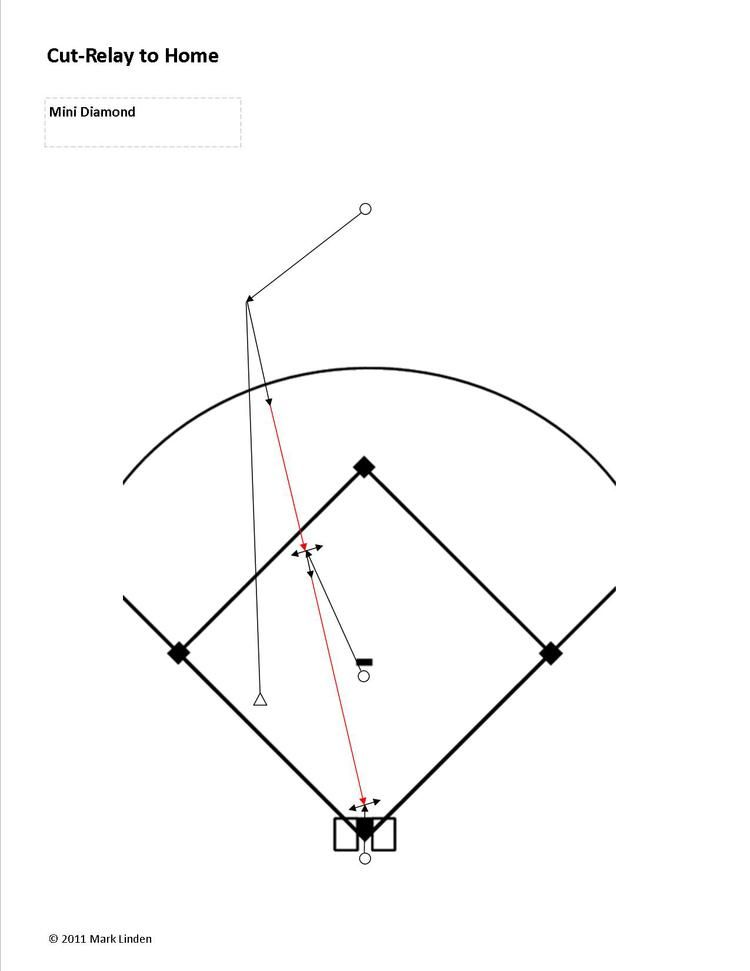 Coach rolls a ball to the center fielder. Mix up locations