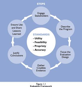 The Figure Presents The Steps And Standards Of The Cdc Evaluation