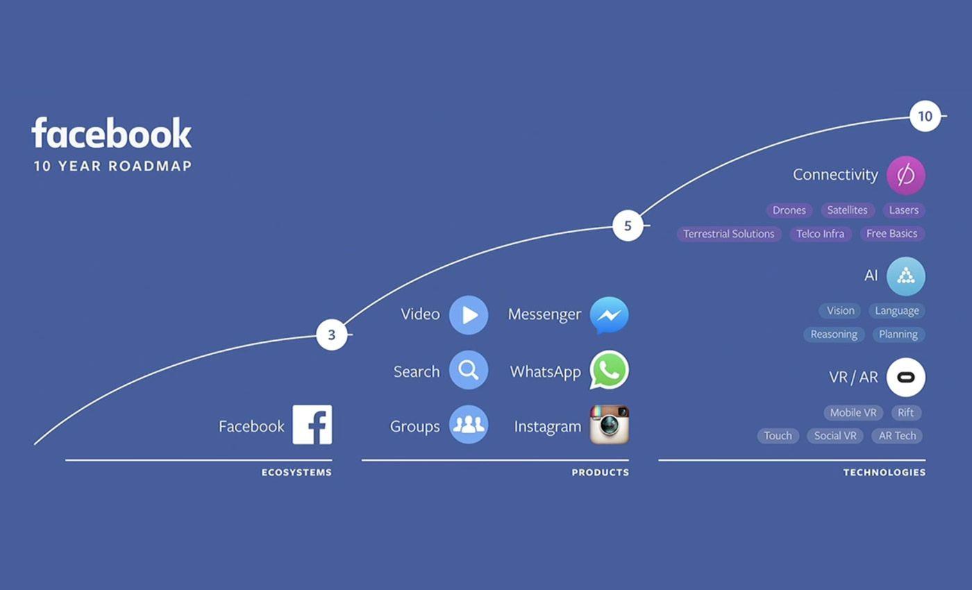 .@franzrusso: In occasione della F8 2016, Mark Zuckerberg ha tracciato la roadmap per i prossimi dieci anni. Facebook oggi è un ecosistema.