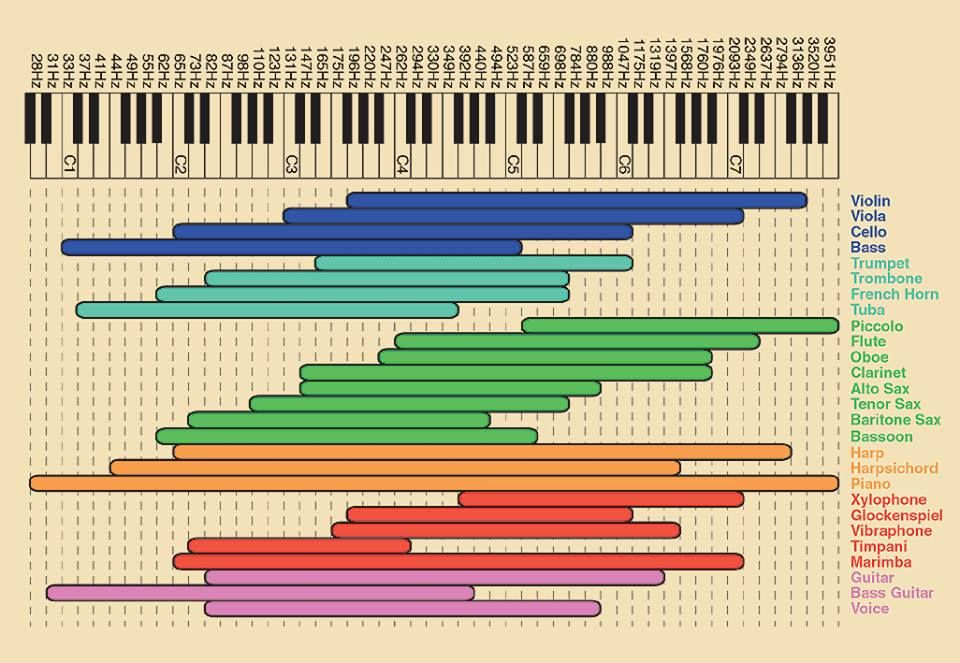 Different Frequencies Of Musical Instrument Music Mixing Recorder Music Music Theory