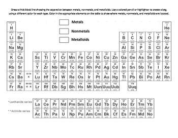 Periodic Table Coloring Representative Groups Metals Nonmetals