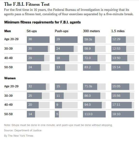 Fbi Fit Test Right On Par Now Let S Work On Improving It Even More Police Workout Fbi Training Police Academy Training