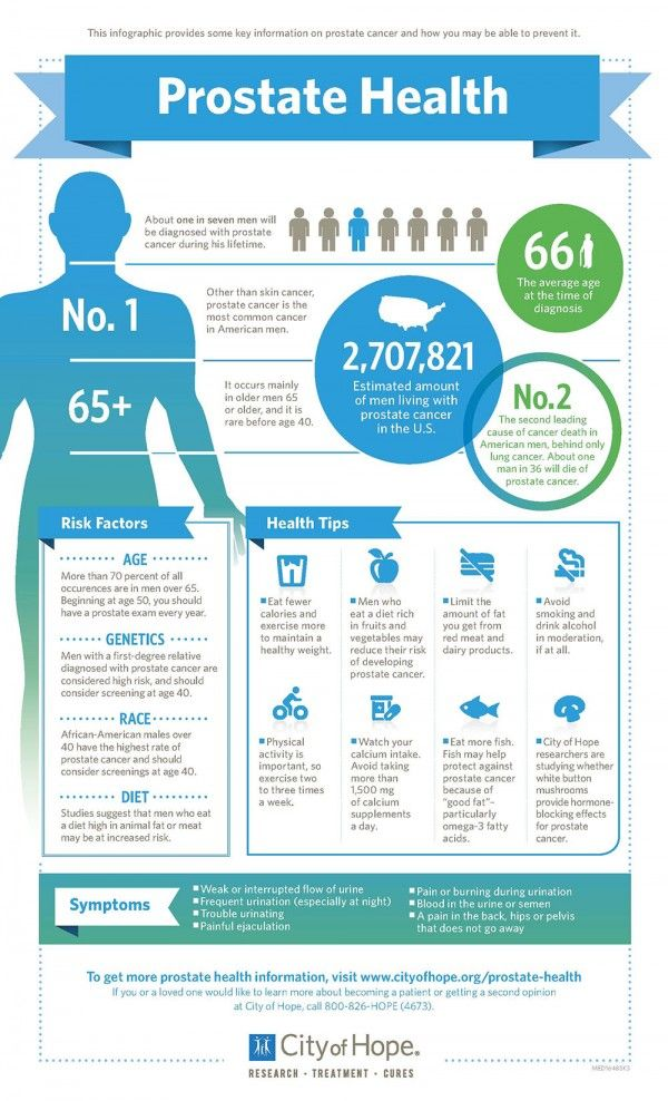 Prostate Health Urology Infographs Prostate Cancer