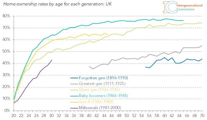 Posesion de casa propia segun distintas generaciones Millennials