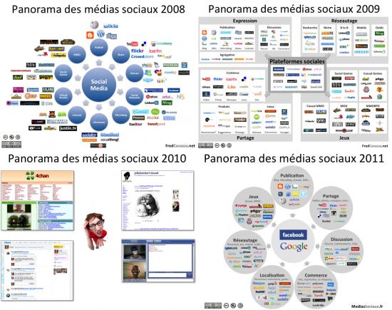 Social Media Landscape 2008 2009 2010 2011 Social Media