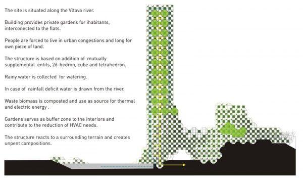 Vertical Farm In Prague Evolo Architecture Magazine Architecture Magazines Architecture Eco Architecture