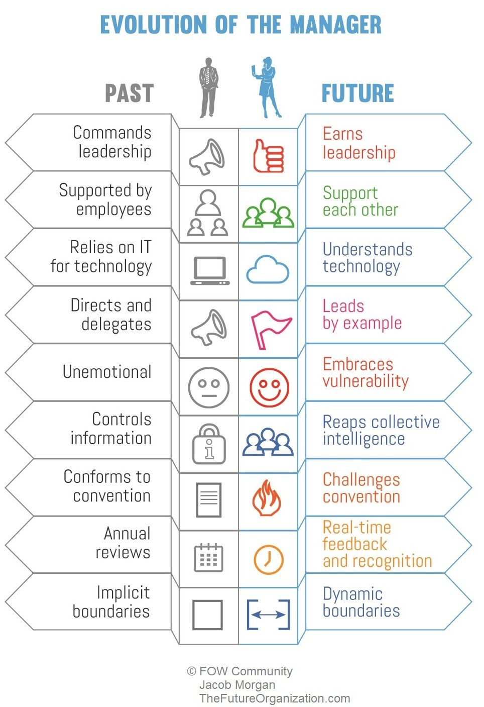 What does the manager of the future look like and how will