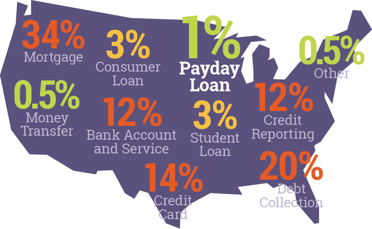 Consumers Are Happy With Payday Loans | Utah Consumers Lending Association
