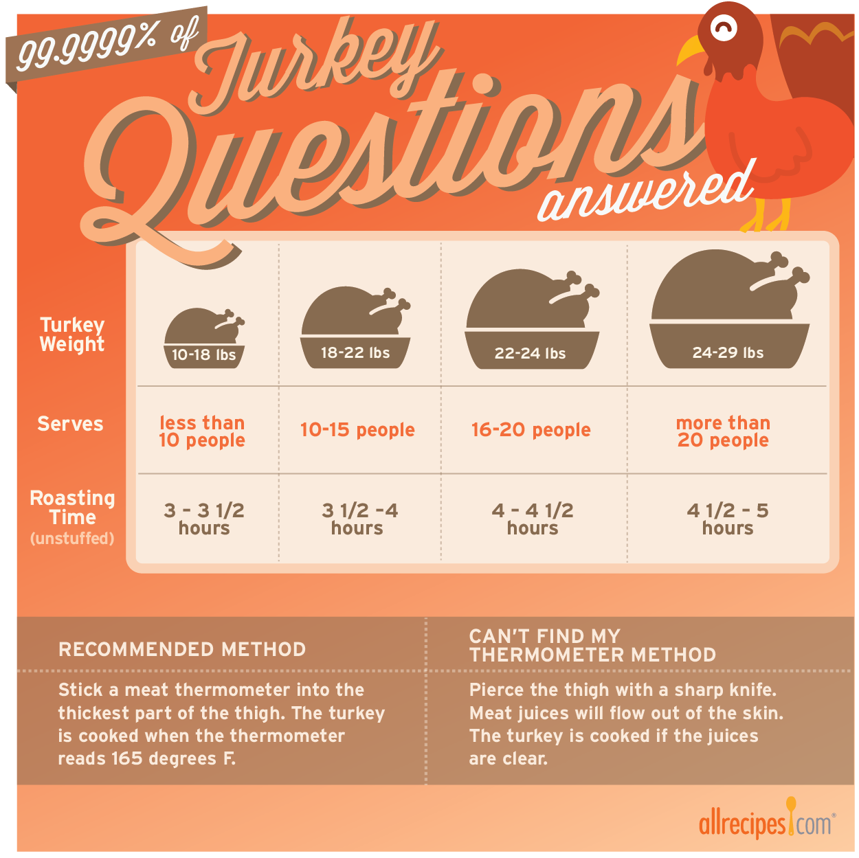 how long to bake a turkey for
