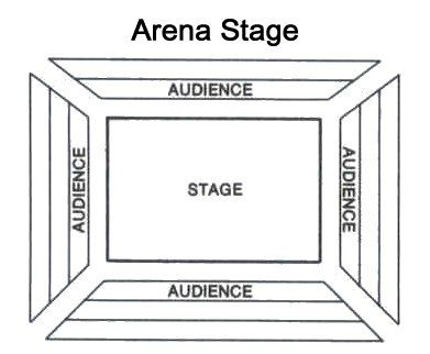 Image result for theatre in the round diagram
