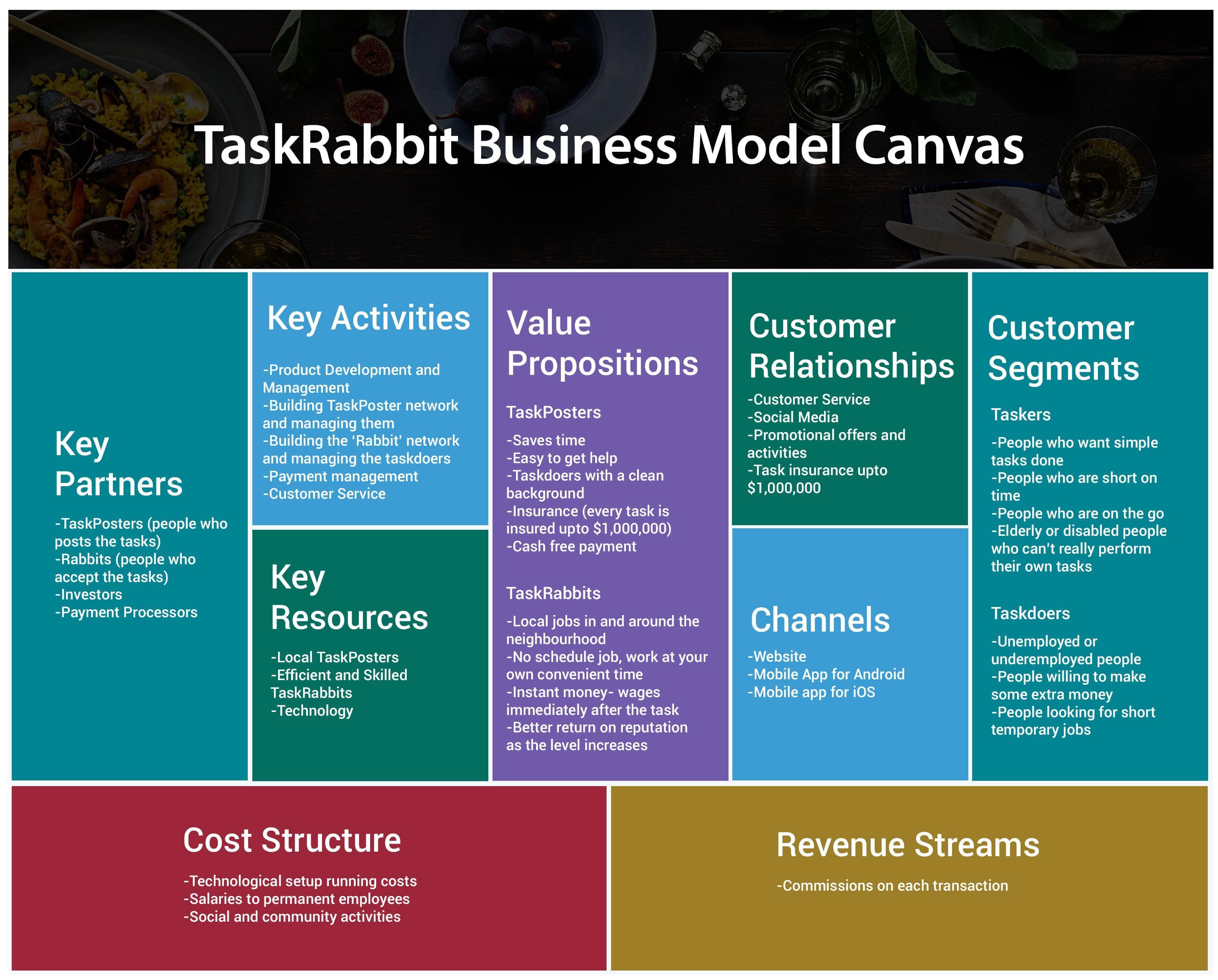 Uber business model canvas pdf