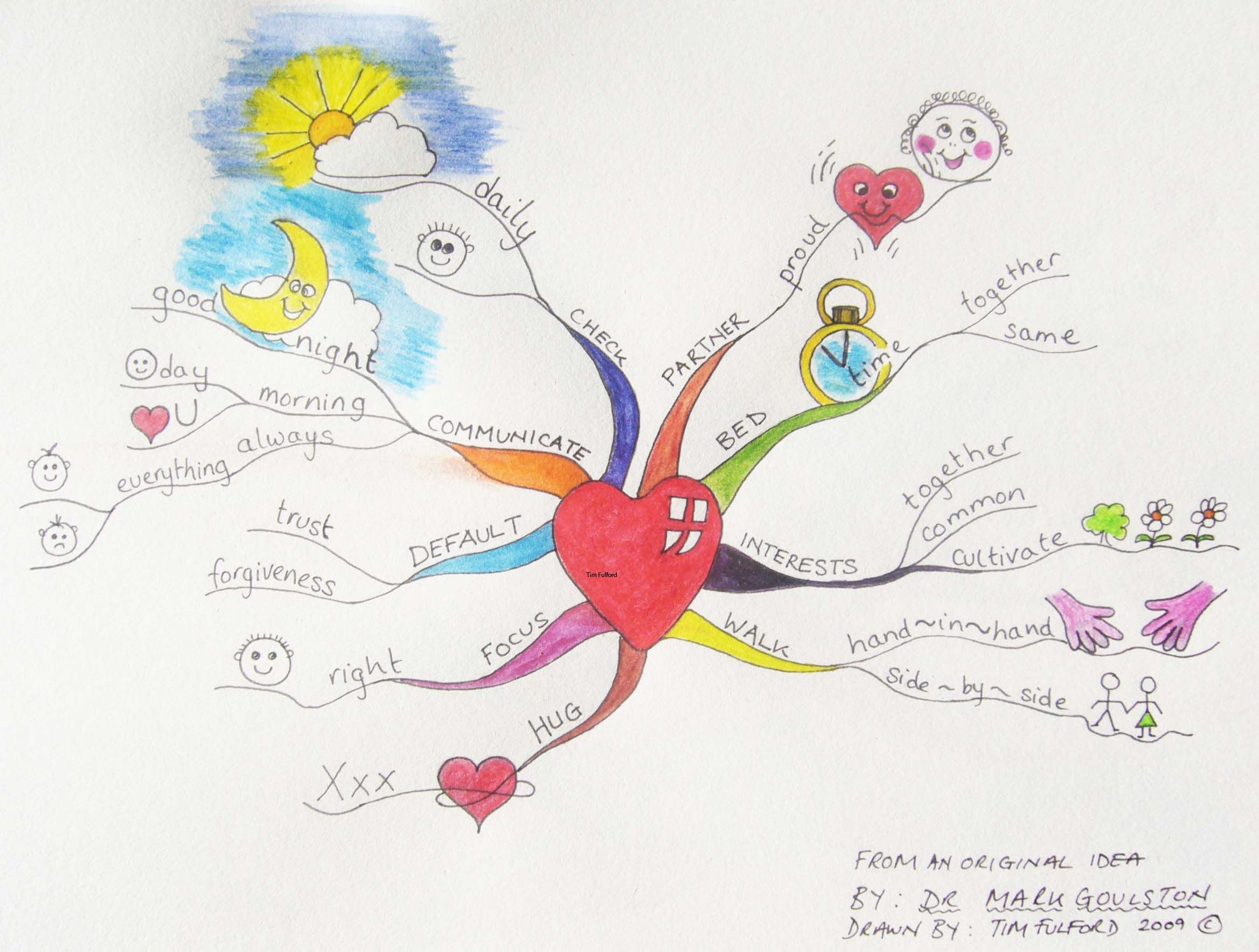 why you should ditch the list mind mapping for the whole brain effective relationships mindmap examples mindmapping