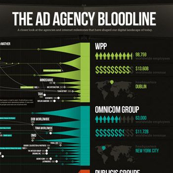 Ad Agency Bloodline