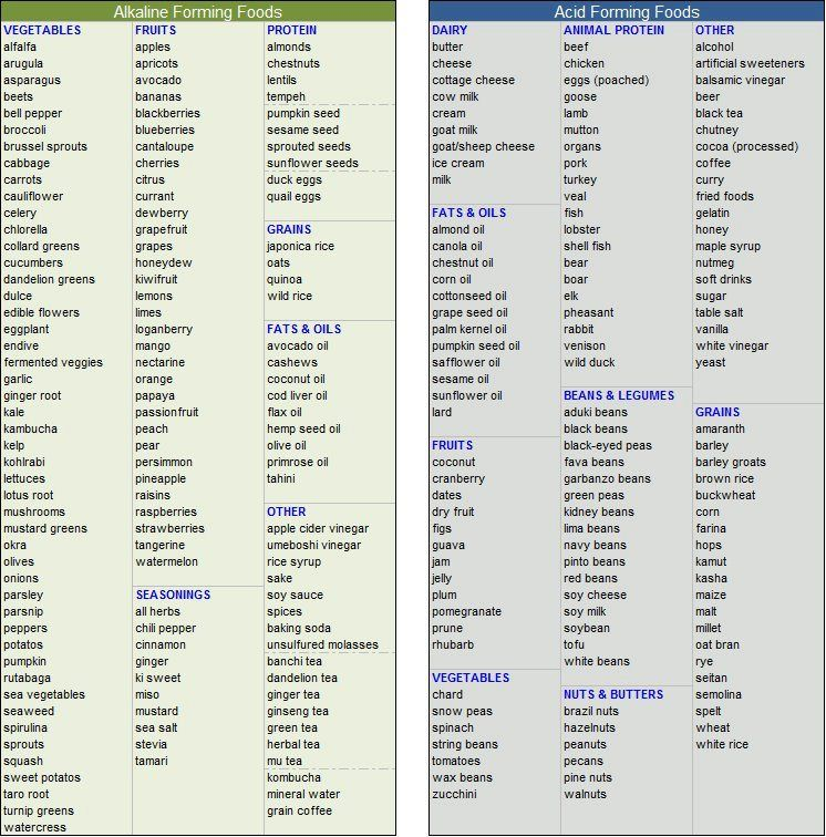 Acid Vs Alkaline Food Chart  Nutrition    Food Charts