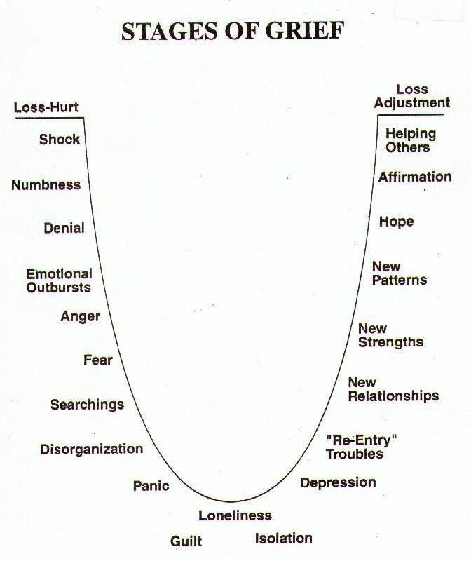 Stages Of Grief Chart