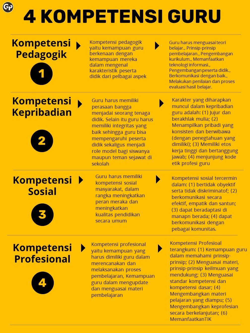 Kompetensi Guru Guru Belajar Kepala Sekolah