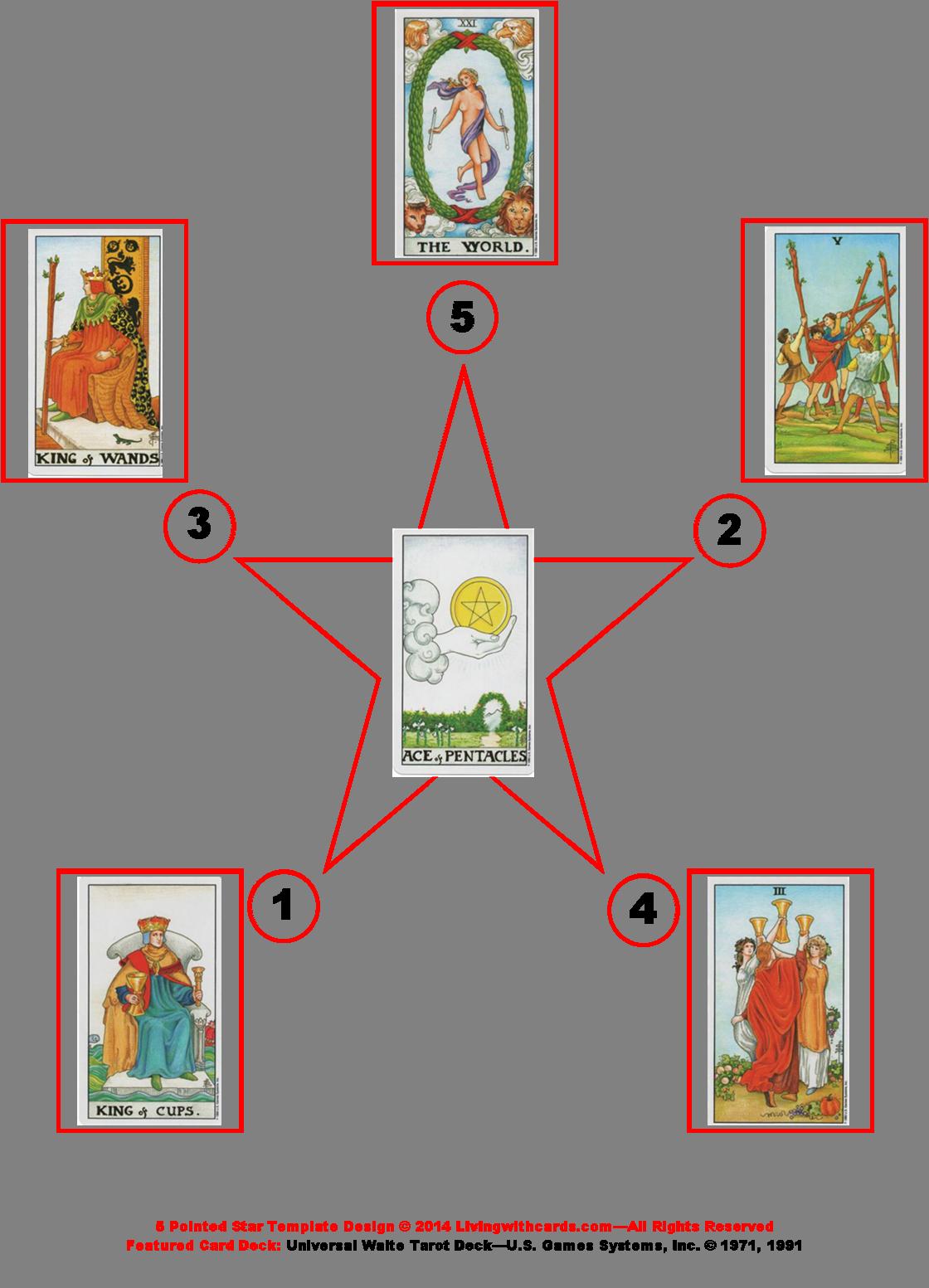 Tarot Card Job Prediction Using 5 Pointed Star Spread Divine Memrs