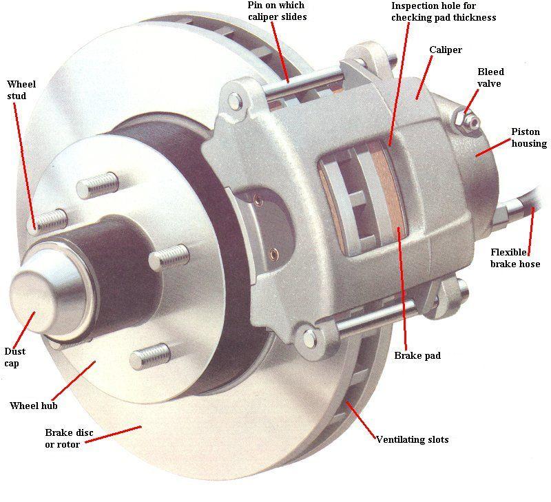 Disk brake brake repair automotive repair automotive