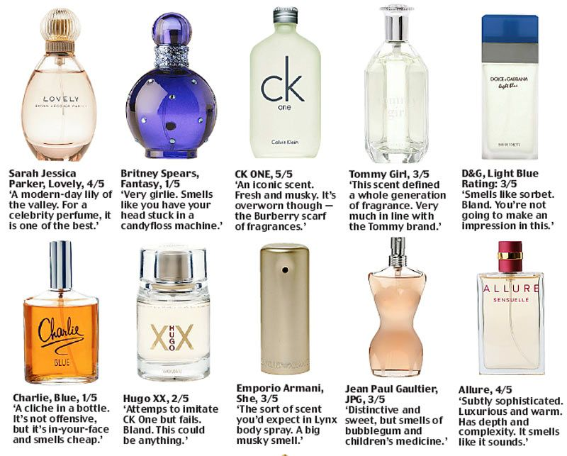 Perfume Brand Market Expanding In India Perfume Lotion Body