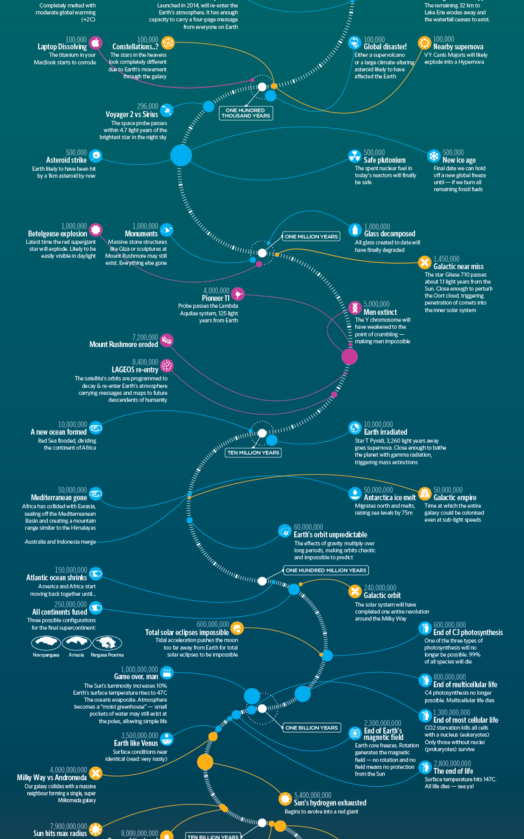 Here S What Will Happen To Earth 100 Quintillion Years From Now