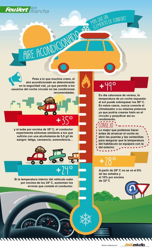 Temperatura en el interior del vehículo, el aire