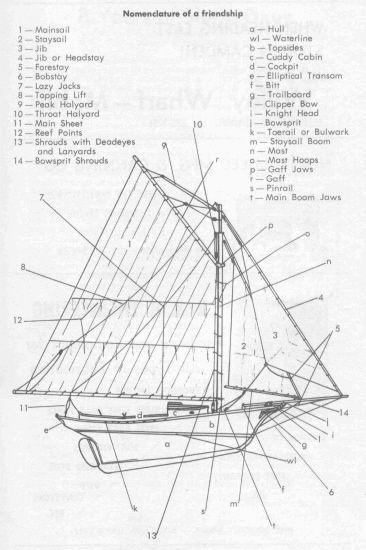 Boat Description Anatomy Locations Usefull Art Boats