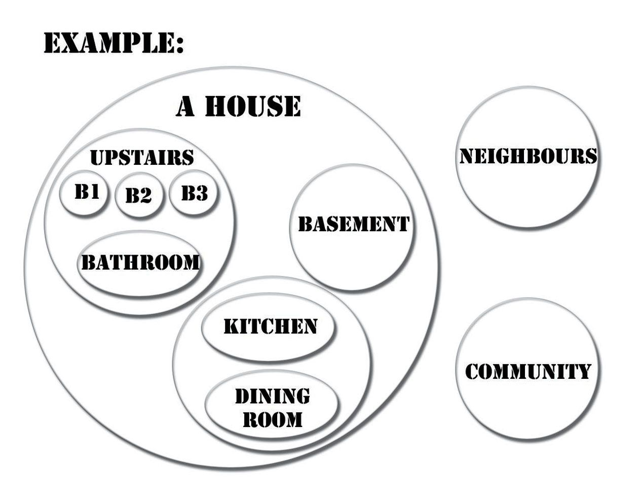 This Example Of A Systems Diagram Shows How Easy And