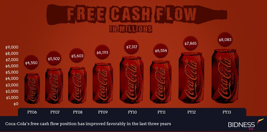 Pin on soft drinks