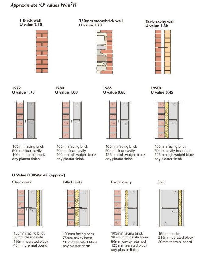 Approximate U Values Cavity Walls Cavity Wall Floor Plans Roofing