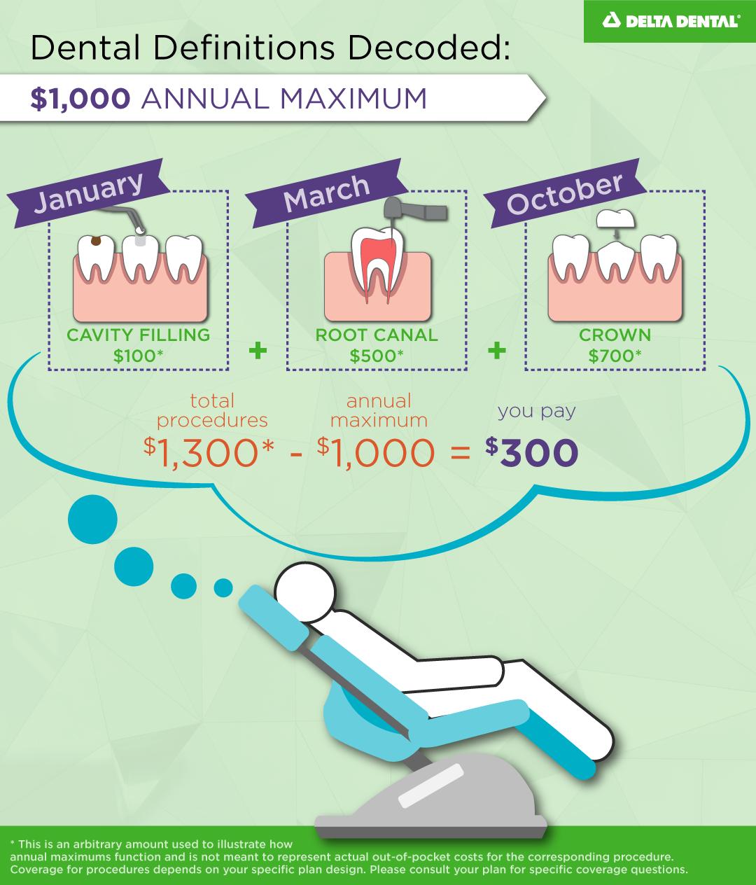 Dental Benefits Explained Dental Benefits Dental Dental Coverage