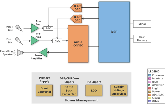 Active Noise Cancellation Anc Block Diagram Active Noise Cancellation Block Diagram Diagram
