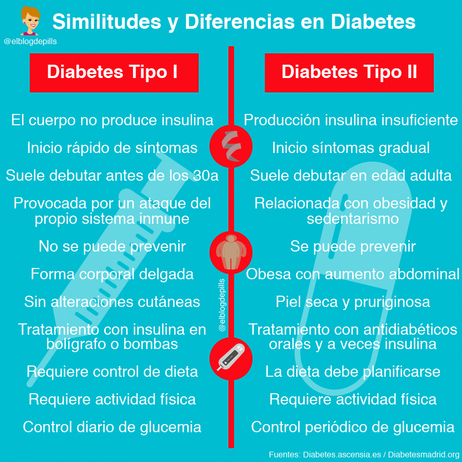 diabetes tipo 1 e 2 diferencias entre