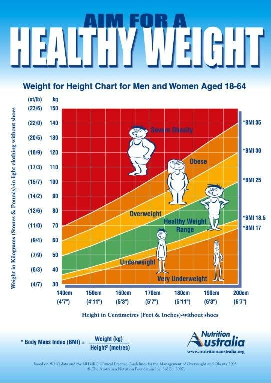 What Is Bmi? With Charts And Posters | Fitness Posters