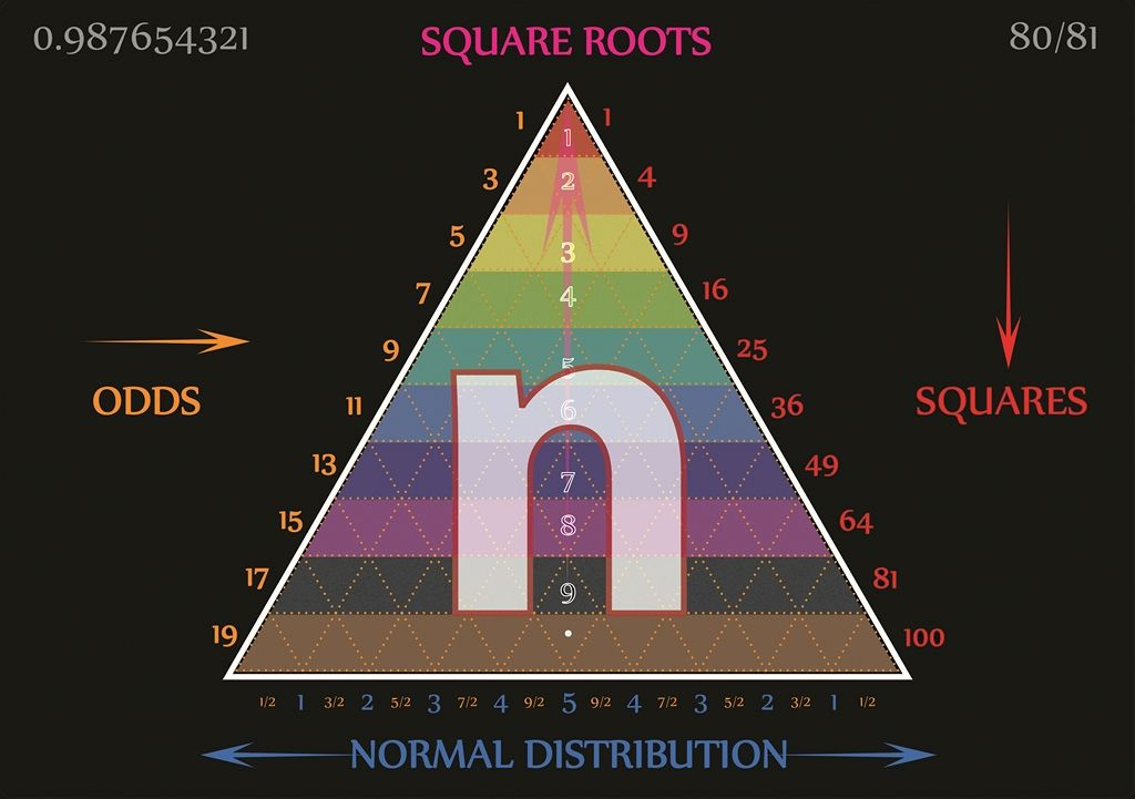 SQUARED' numbers are equilateral geometries in physics, It's time