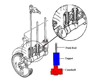 Tappet dan push rod digabung dengan cam shaft, rocker arm