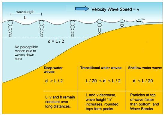 Surfing Mathematics 7 Ocean Waves Surfing Mathematics
