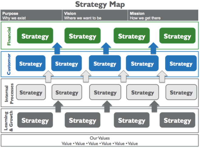 Posts About Strategy On Value Generation Partners Vblog Strategy Map Financial Strategies Strategies