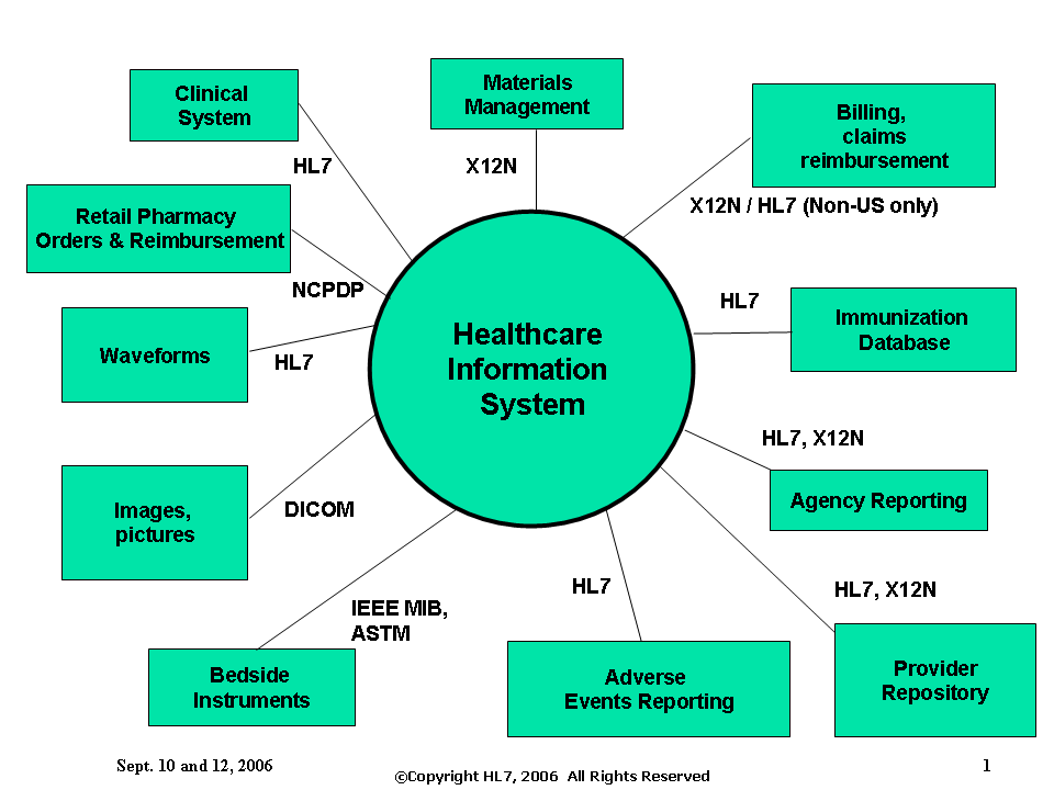 Healthcare Information System Standards #Healthcare # ...