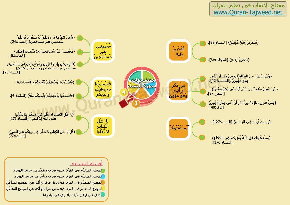 الموضع المتقدم فى القرآن فيه زيادة حرف أو أكثر عن الموضع المتأخر متشابهات سورة النساء Quran Karim Quran Ale
