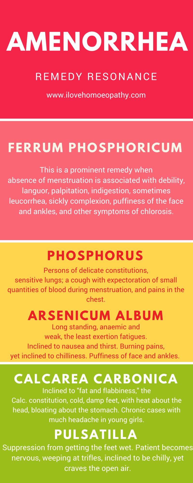AMENORRHEA   Homöopathie   Homeopathy, Homeopathy treatment