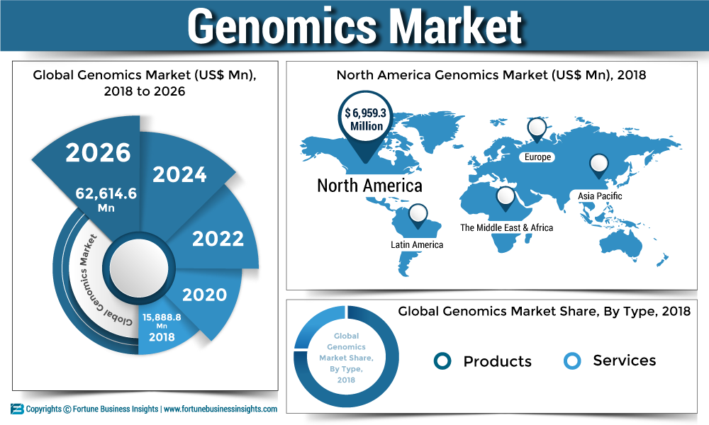 Genomics Market Growth Size Share Demand Trends And Forecasts To 2026 Personalized Medicine Contract Research Organization Next Generation Sequencing