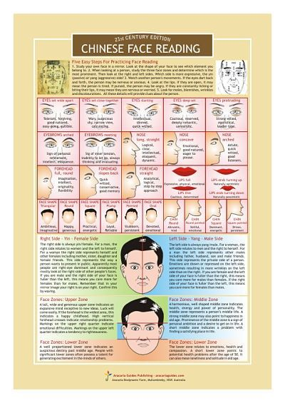 Protected Blog Log In Chinese Face Reading Face Reading Face Mapping Acne