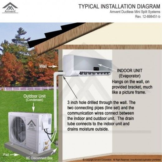 Ductless Air Conditioners Best Reviews Ductless Air Conditioner Ductless Mini Split Ductless