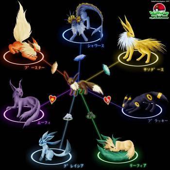 Charmander evolution chart pokemon eevee wallpaper catch em all also best images stuff drawings rh pinterest