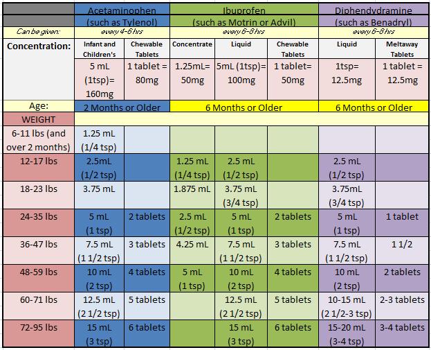 Tylenol ibuprofen and benadryl dosage chart for infants babies also google search school health pinterest rh