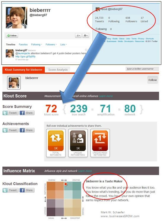 The Problem with Klout: An Infographic