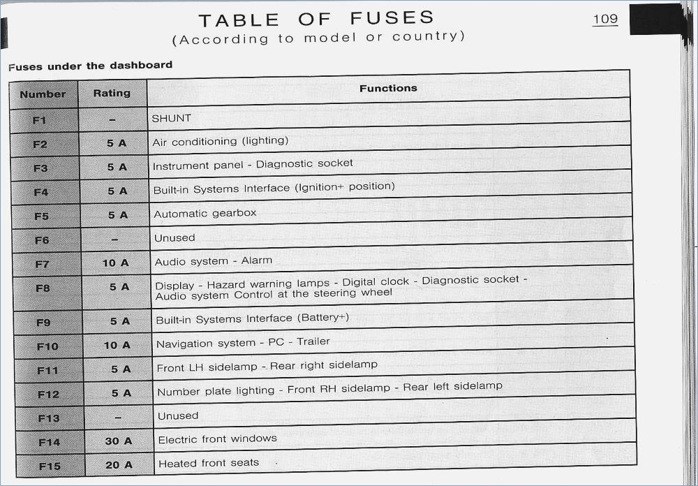 c5 fuse diagram wiring diagram article review c5 corvette fuse box diagram  c5 fuse diagram
