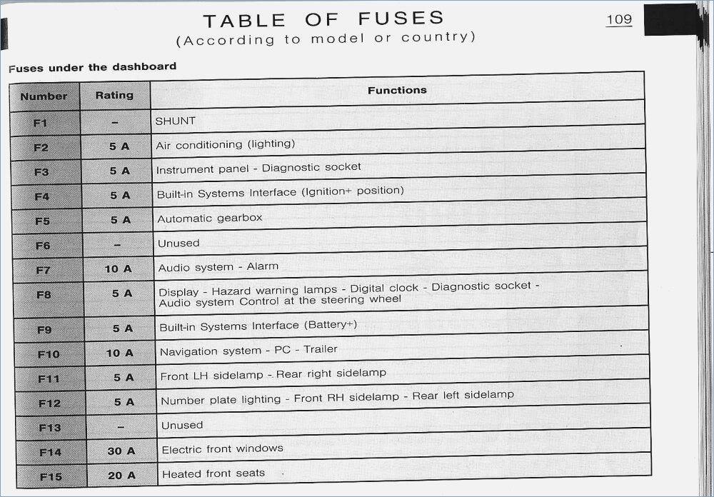 Citroen C4 Under Bon Fuse Box | Wiring Diagram